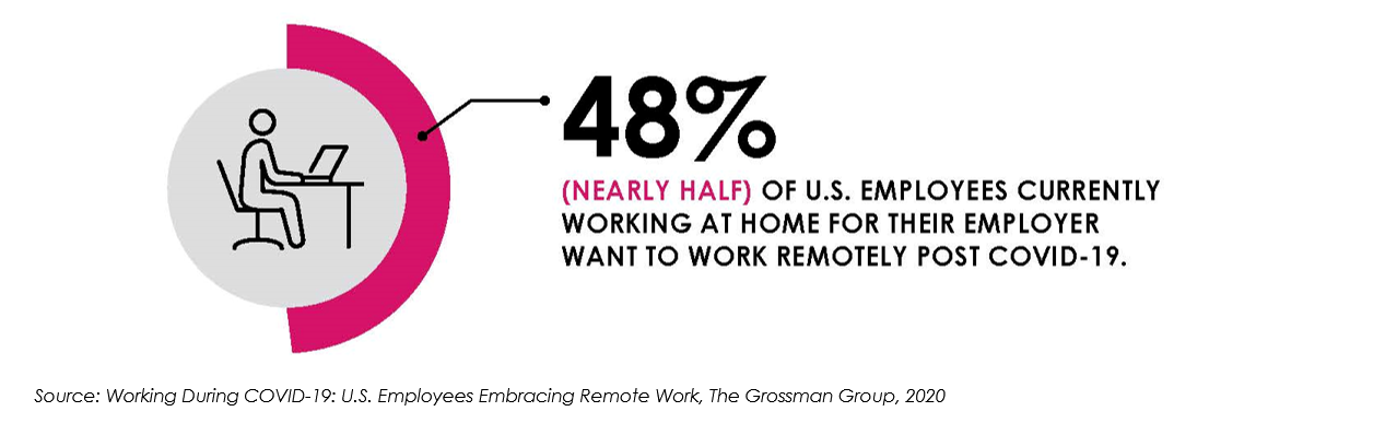 48-percent-of-employees-want-to-continue-to-work-from-home