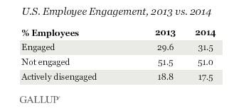 Employee_Engagement_Gallup_Poll