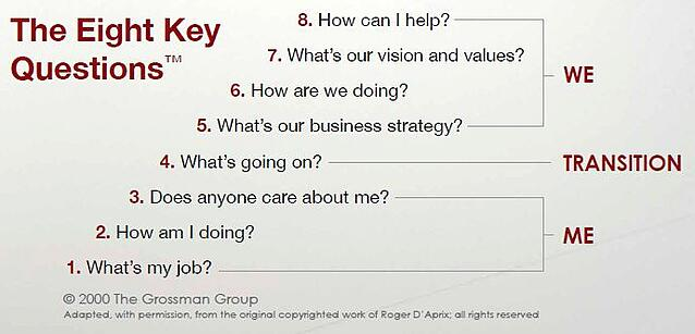 The 8 Key Questions